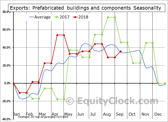 Prefabricated buildings and components Seasonal Chart