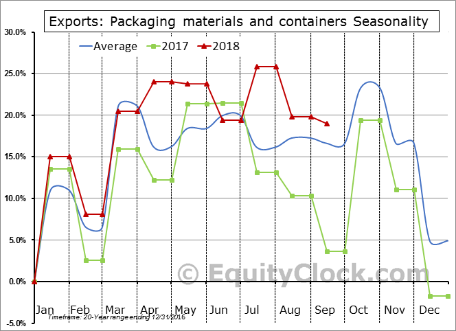 Packaging materials and containers Seasonal Chart