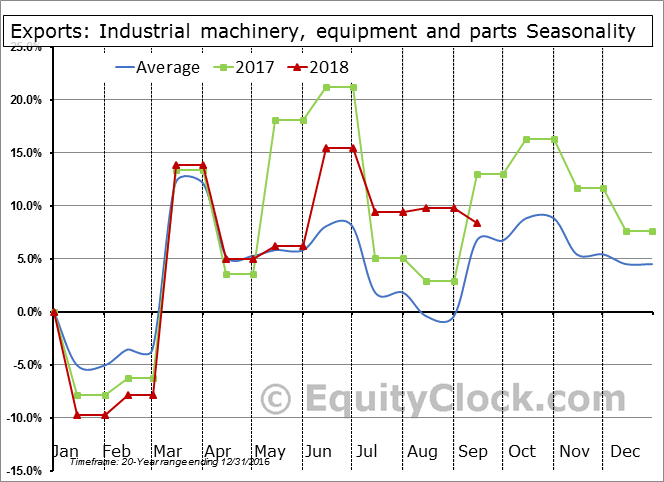 Industrial machinery, equipment and parts Seasonal Chart