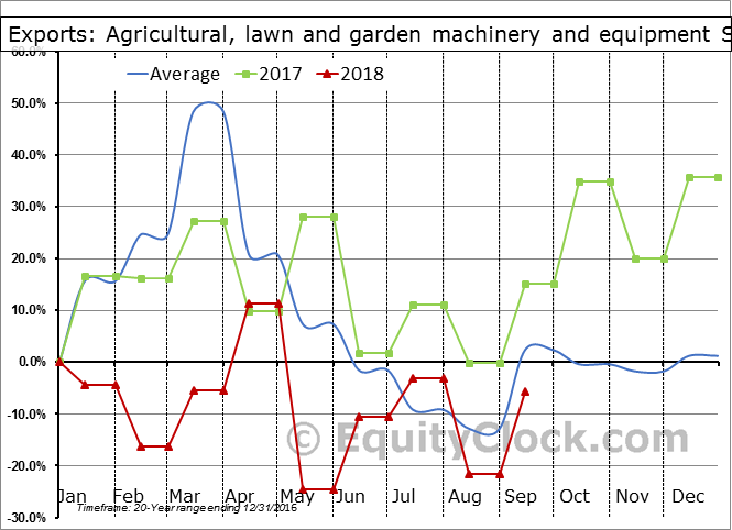 Agricultural, lawn and garden machinery and equipment Seasonal Chart