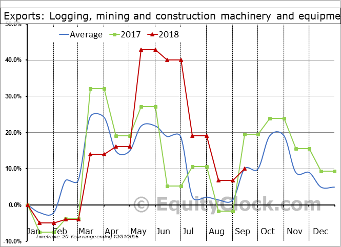 Logging, mining and construction machinery and equipment Seasonal Chart