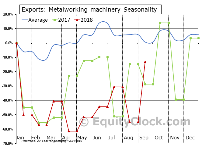 Metalworking machinery Seasonal Chart