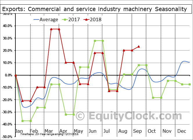 Commercial and service industry machinery Seasonal Chart