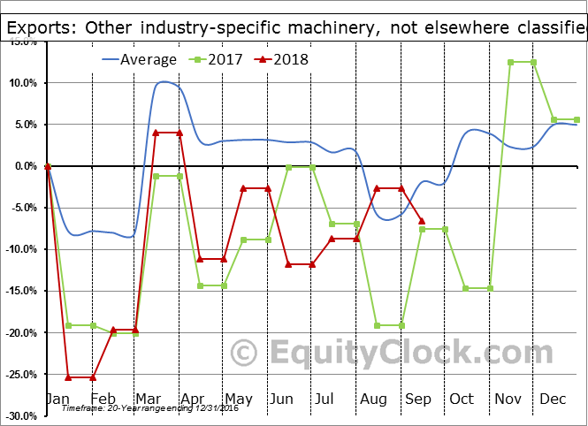 Other industry-specific machinery, not elsewhere classified Seasonal Chart