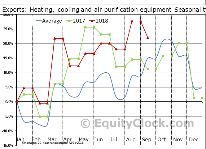 Heating, cooling and air purification equipment Seasonal Chart