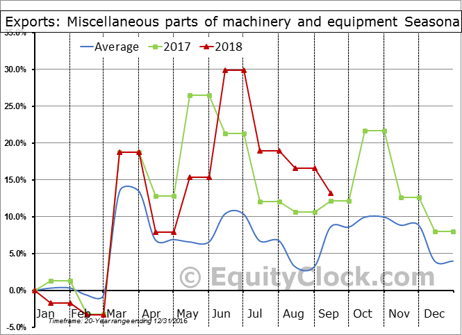 Miscellaneous parts of machinery and equipment Seasonal Chart