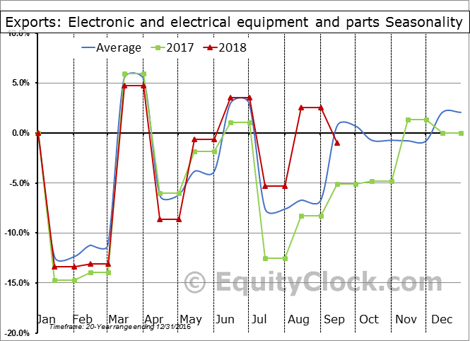Electronic and electrical equipment and parts Seasonal Chart