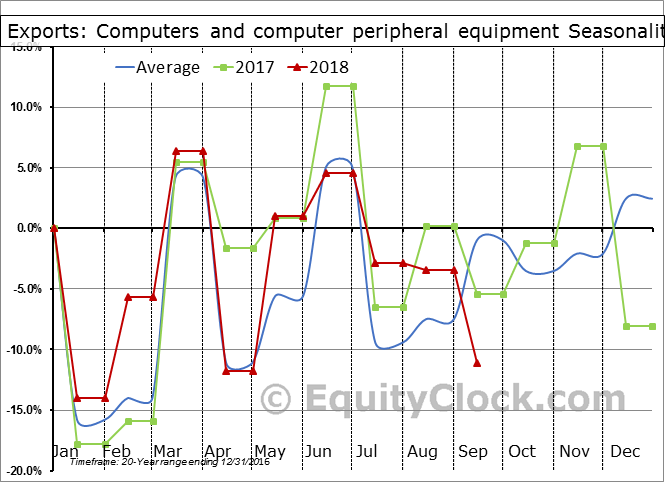 Computers and computer peripheral equipment Seasonal Chart