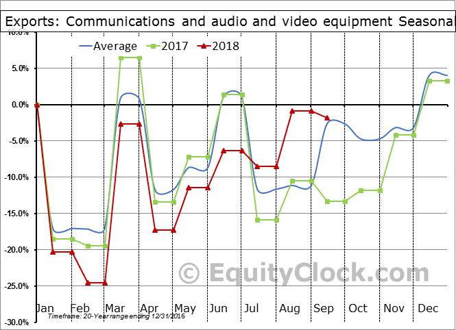Communications and audio and video equipment Seasonal Chart