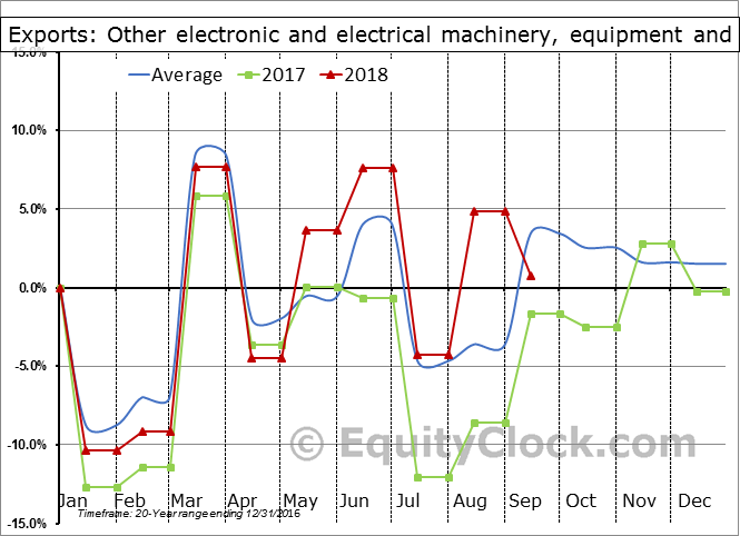 Other electronic and electrical machinery, equipment and parts Seasonal Chart