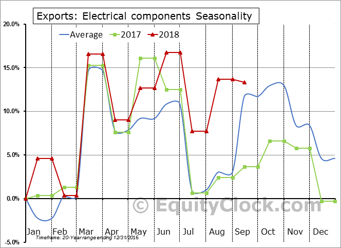 Electrical components Seasonal Chart