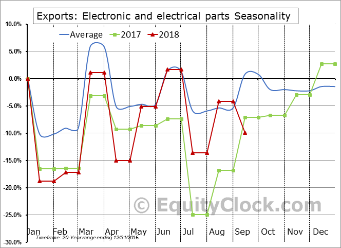 Electronic and electrical parts Seasonal Chart