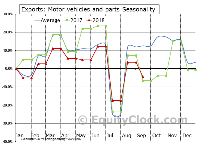 Motor vehicles and parts Seasonal Chart