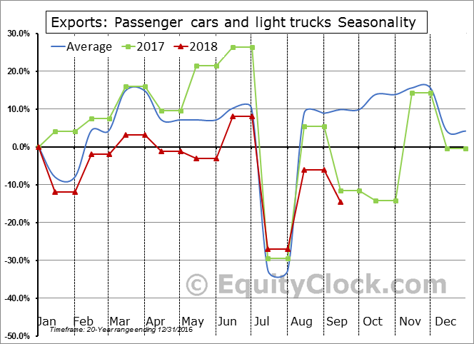 Passenger cars and light trucks Seasonal Chart