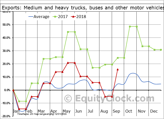 Medium and heavy trucks, buses and other motor vehicles Seasonal Chart