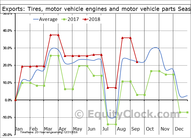 Tires, motor vehicle engines and motor vehicle parts Seasonal Chart