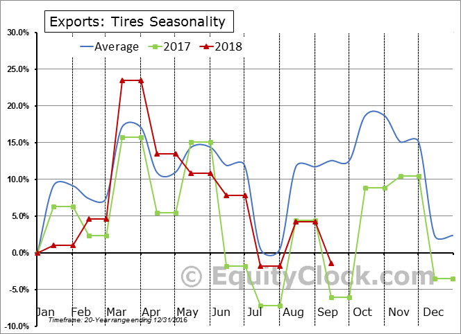 Tires Seasonal Chart