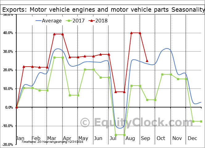 Motor vehicle engines and motor vehicle parts Seasonal Chart