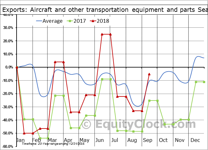 Aircraft and other transportation equipment and parts Seasonal Chart