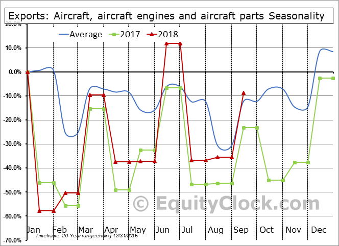 Aircraft, aircraft engines and aircraft parts Seasonal Chart