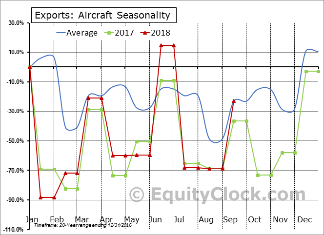 Aircraft Seasonal Chart