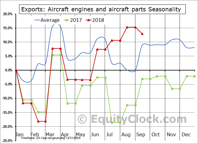 Aircraft engines and aircraft parts Seasonal Chart