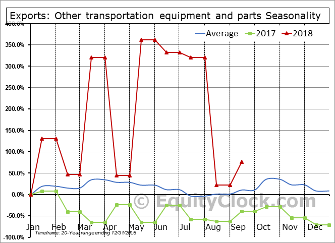 Other transportation equipment and parts Seasonal Chart