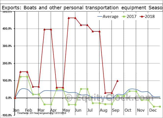 Boats and other personal transportation equipment Seasonal Chart