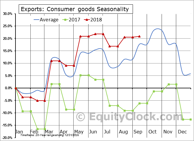 Consumer goods Seasonal Chart