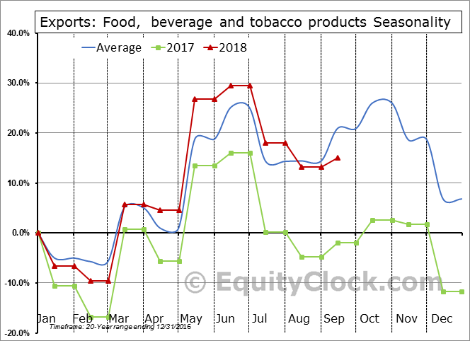Food,  beverage and tobacco products Seasonal Chart