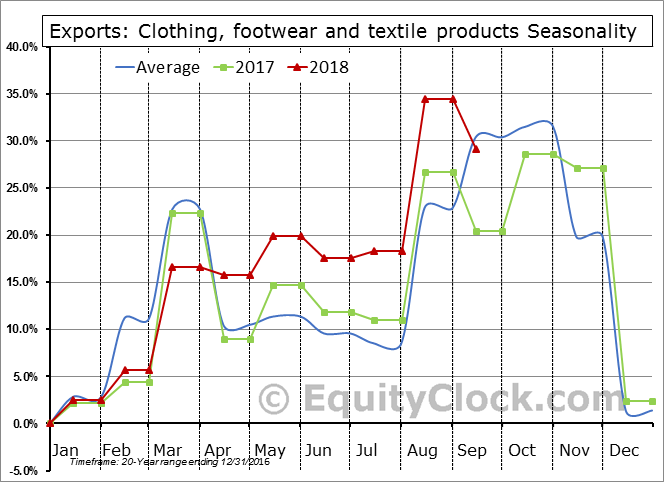 Clothing, footwear and textile products Seasonal Chart