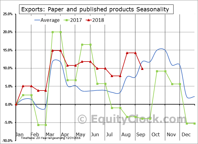 Paper and published products Seasonal Chart