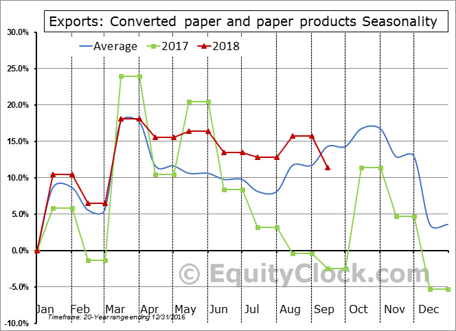 Converted paper and paper products Seasonal Chart