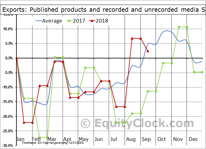 Published products and recorded and unrecorded media Seasonal Chart