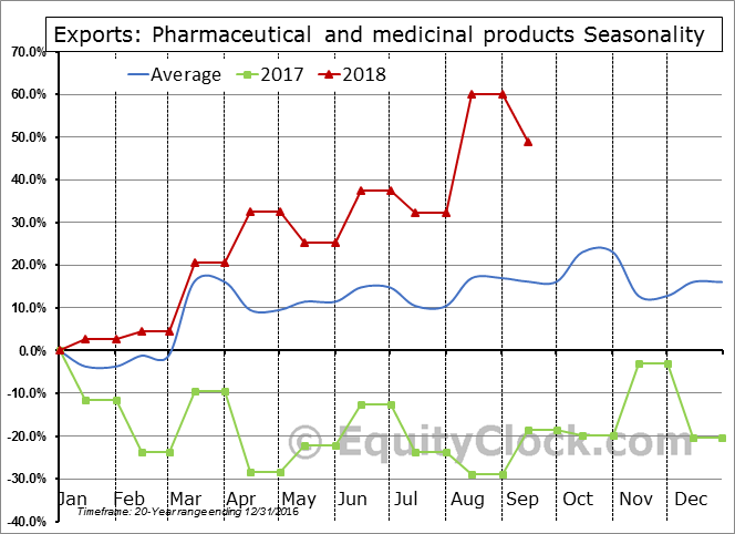 Pharmaceutical and medicinal products Seasonal Chart