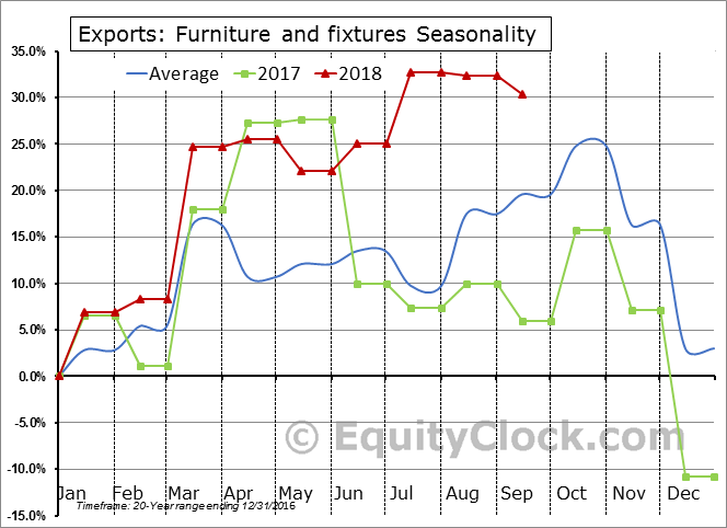 Furniture and fixtures Seasonal Chart