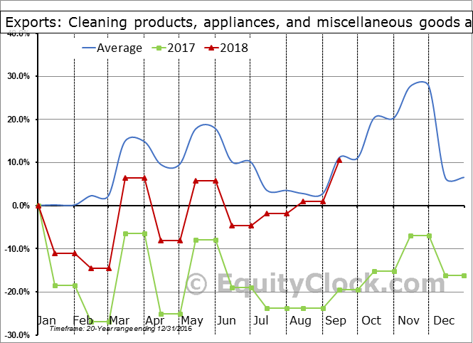 Cleaning products, appliances, and miscellaneous goods and supplies Seasonal Chart