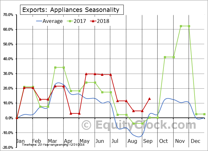 Appliances Seasonal Chart