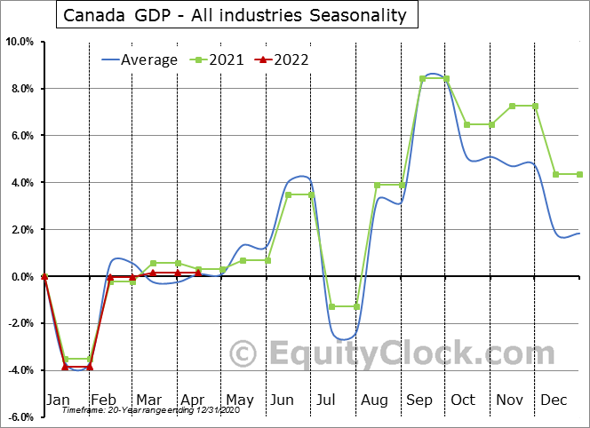 Canada GDP - All industries Seasonal Chart