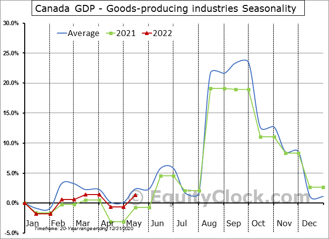 Canada GDP - Goods-producing industries Seasonal Chart