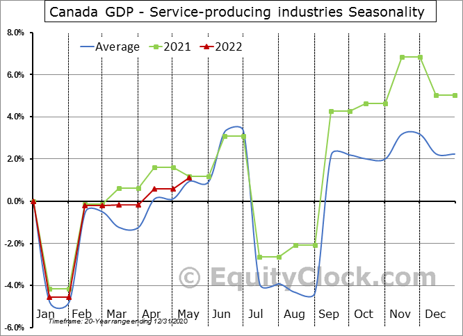 Canada GDP - Service-producing industries Seasonal Chart