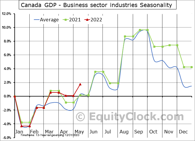 Canada GDP - Business sector industries Seasonal Chart