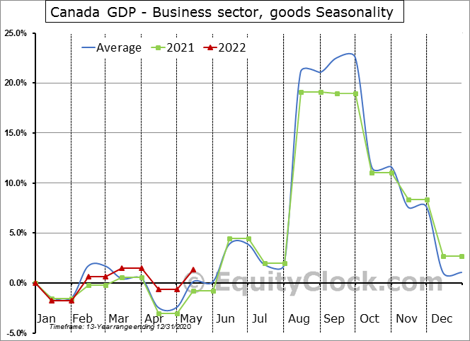 Canada GDP - Business sector, goods Seasonal Chart