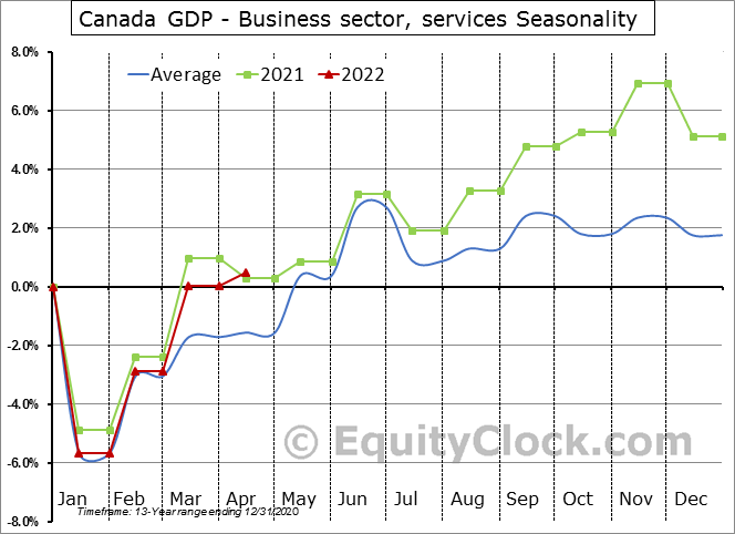 Canada GDP - Business sector, services Seasonal Chart