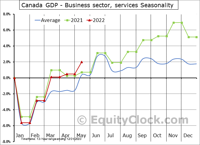 Canada Monthly Gross Domestic Product (GDP) by industry | Equity Clock