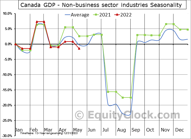 Canada GDP - Non-business sector industries Seasonal Chart