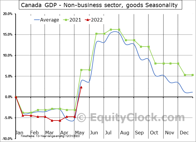 Canada GDP - Non-business sector, goods Seasonal Chart
