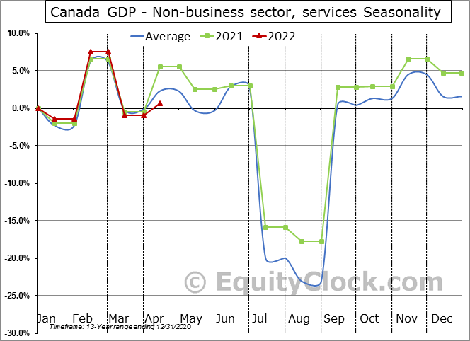Canada GDP - Non-business sector, services Seasonal Chart