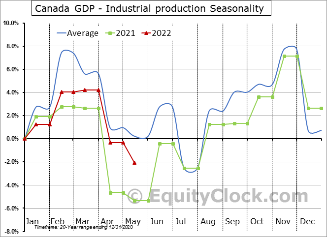 Canada GDP - Industrial production Seasonal Chart