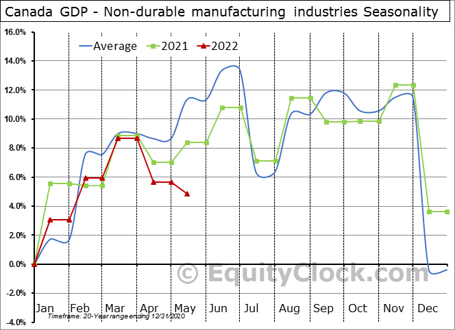 Canada GDP - Non-durable manufacturing industries Seasonal Chart